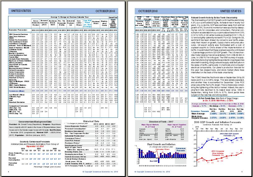 Foreign Exchange Consensus Forecast Data - Economic