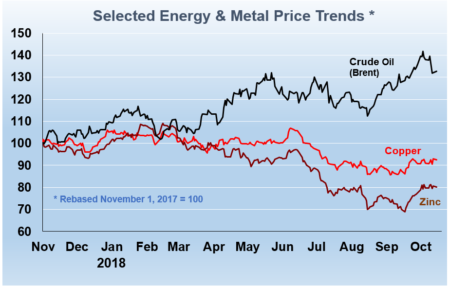 Energy & Metals Forecasts