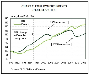 Over Those Same Eight Years U S Real Median Income Grew By 2 Which Ultimately Led To The Aforementioned 10 Gap Between And Canadian Incomes