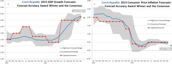 Czech Republic Forecast Accuracy Winner