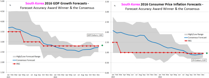 South Korea Forecast Accuracy Winner
