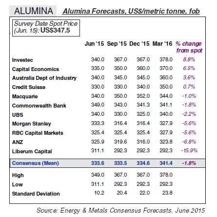Alumina Price Forecasts