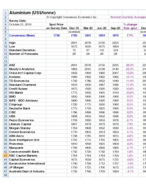 Aluminium Consensus Price Forecasts