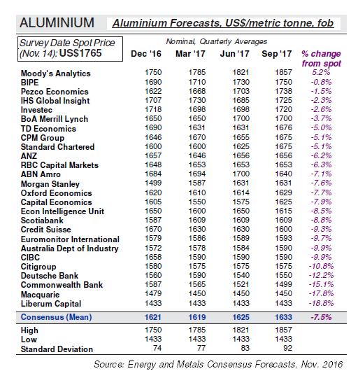 Aluminium Price Forecasts, November 2016