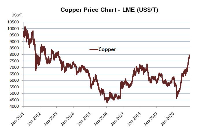 Copper Price Chart LME