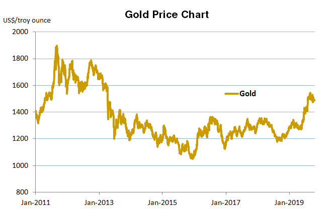 Gold Price Consensus Forecasts