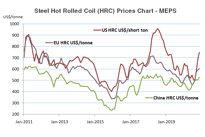 HRC Steel Historical Prices