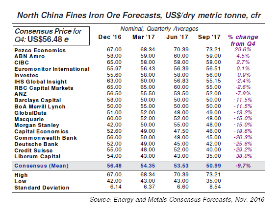 Iron Ore Price Forecasts, Nov. 2016