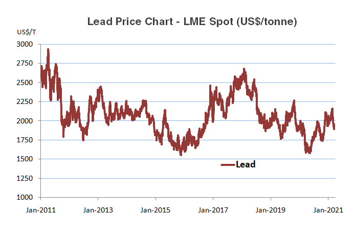 Lead Historical Price Chart