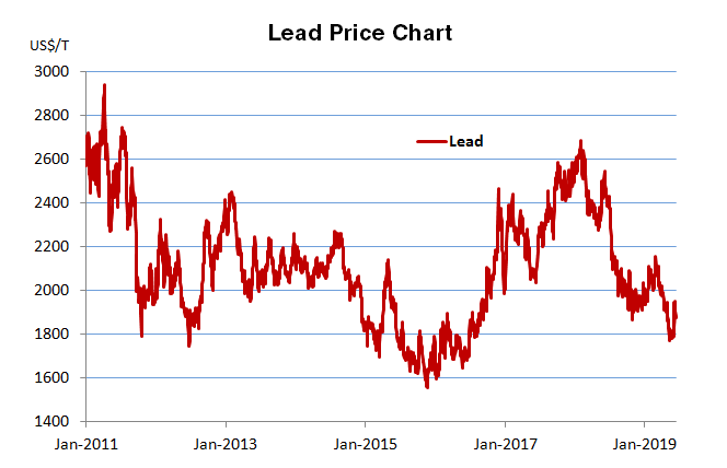 Historical Price Chart for Lead