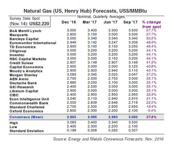 US Natural Gas Price Forecasts, Nov. 2016 survey