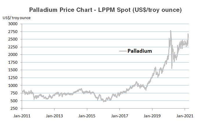 Palladium Historical Price Chart