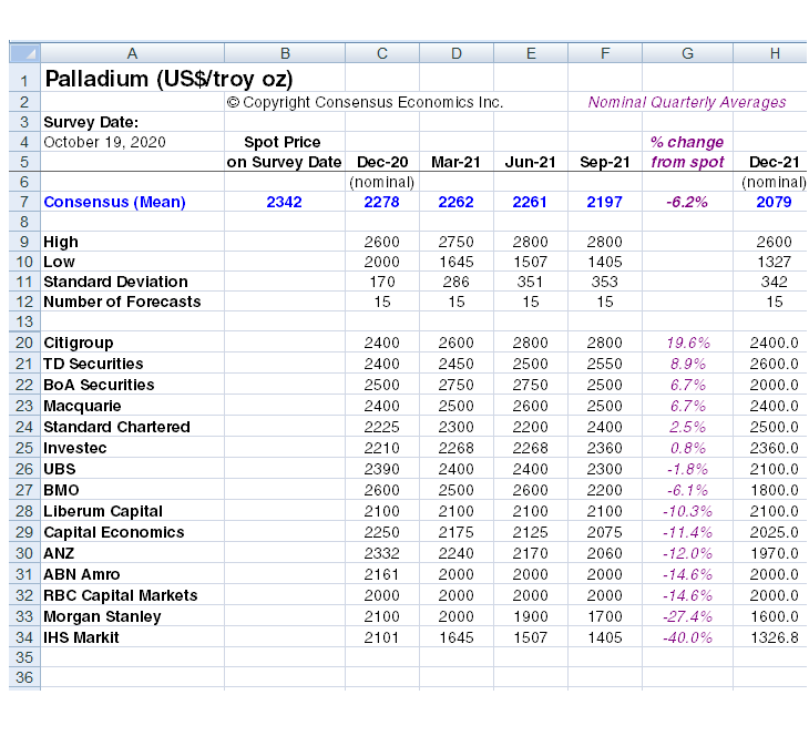 Palladium Consensus Price Forecasts