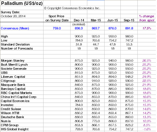 Palladium Price Forecasts
