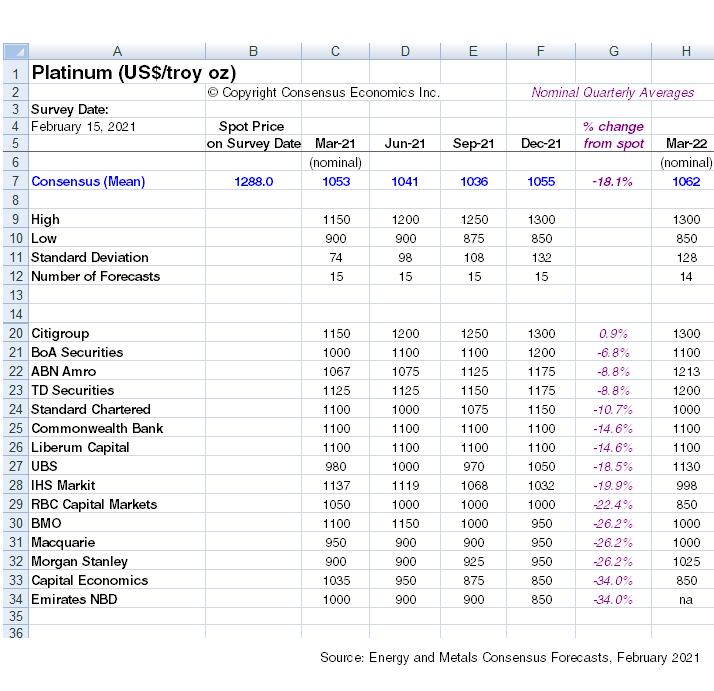 Platinum Consensus Price Forecasts