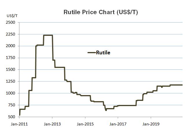 Rutile Historical Price Chart