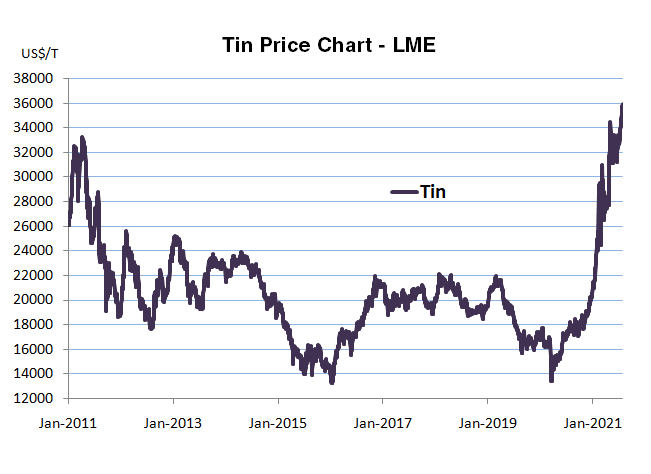 Tin Price History