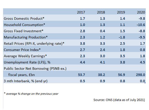 UK Economic Data