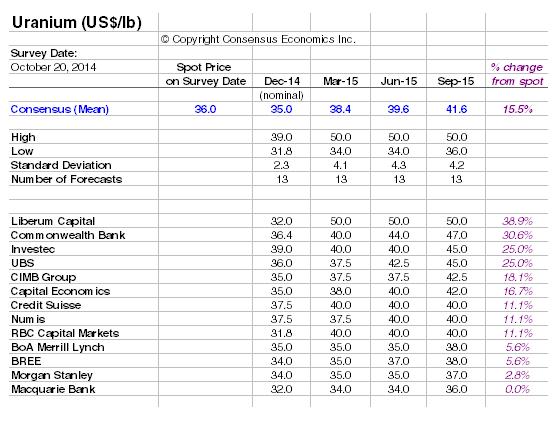 Uranium Price Forecasts