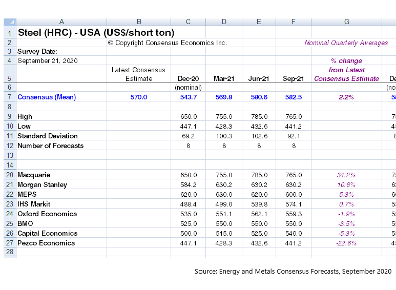 US HRC Steel Consensus Price Forecasts