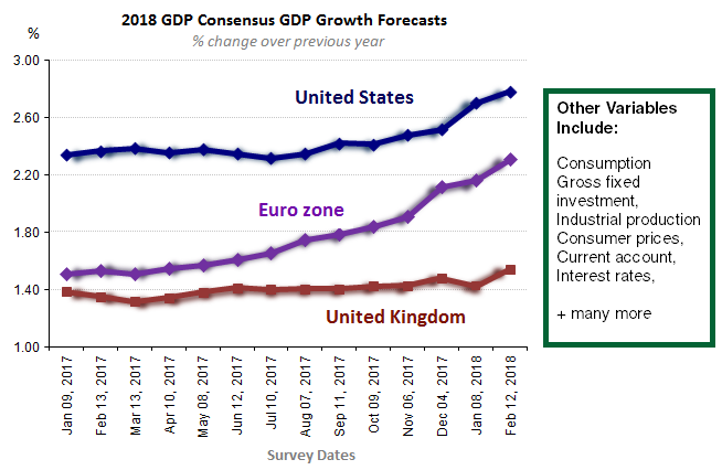 2018 GDP Growth Forecasts