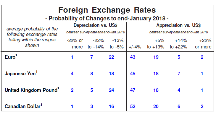 Foreign Exchange Forecast Probabilities