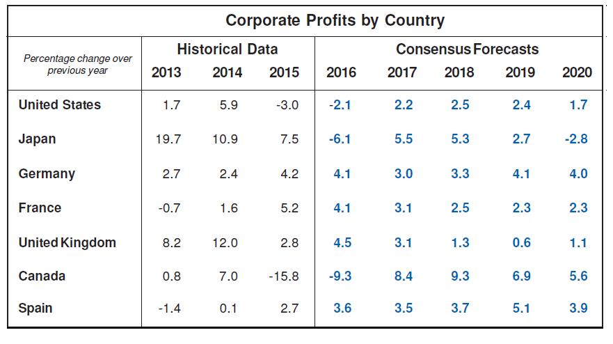 Corporate Profits Consensus Forecasts