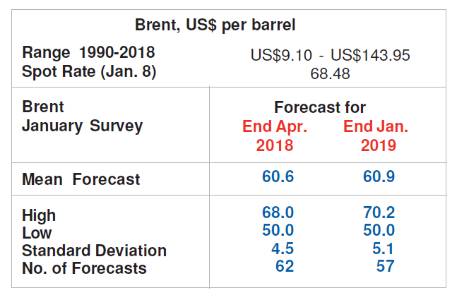 Brent Crude Oil Forecasts