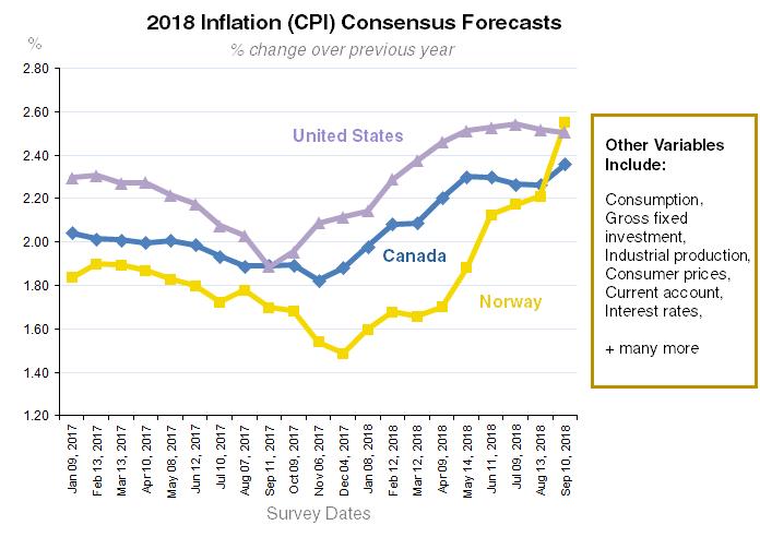2018 CPI Forecasts
