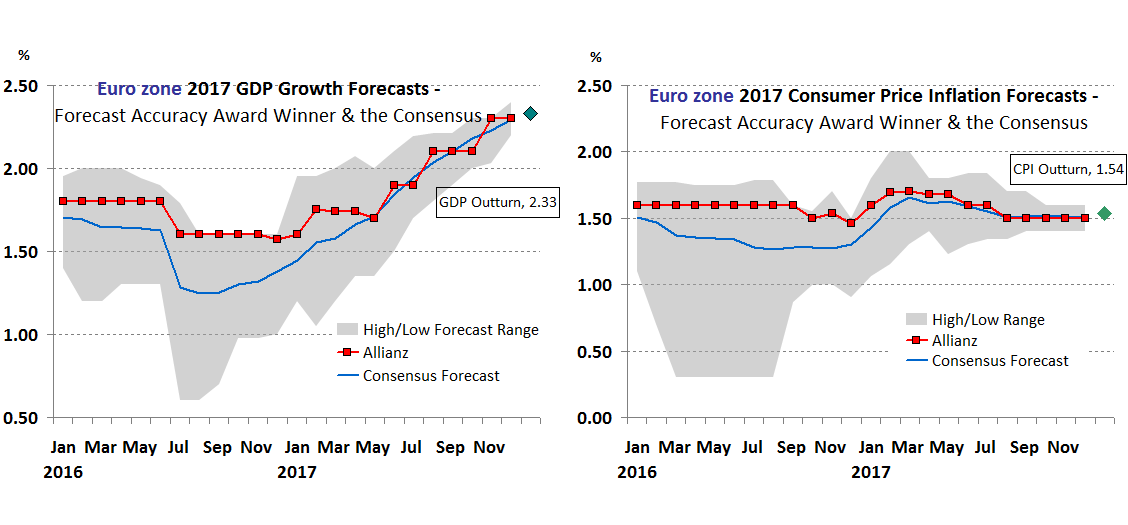Eurozone Forecast Accuracy 2017
