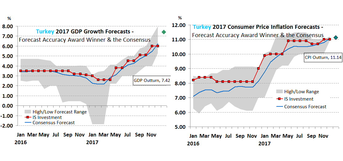 Turkey Forecast Accuracy 2017