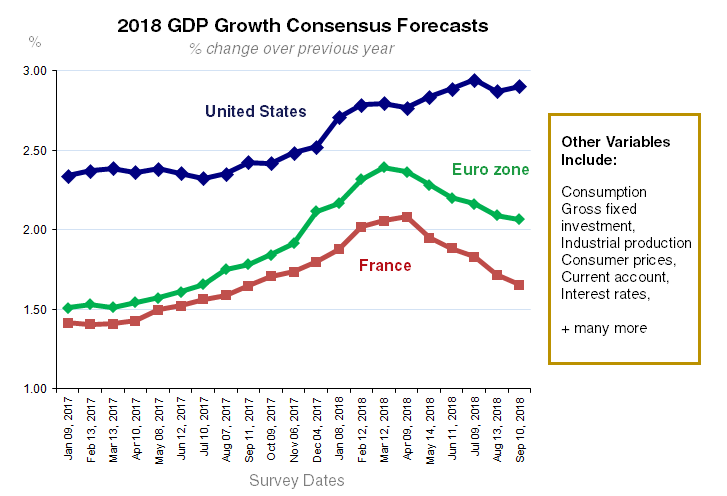 2018 GDP Forecasts