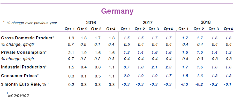 Germany Quarterly Consensus Forecasts