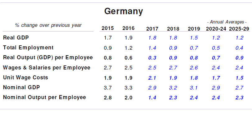 Germany Productivity and Wages Forecasts