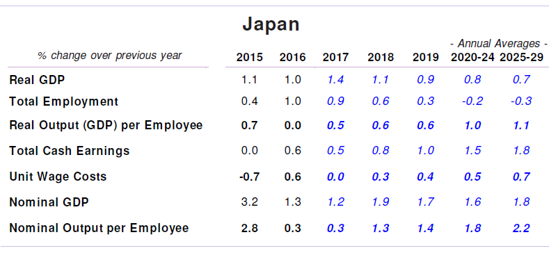 Japan Productivity and Wage Forecasts