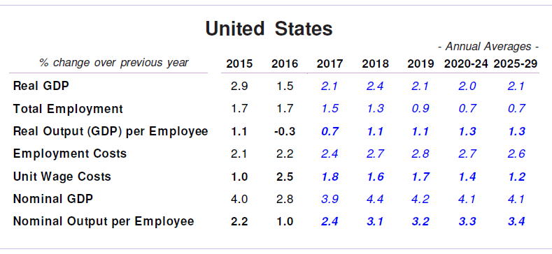 USA Productivity and Wage Forecasts