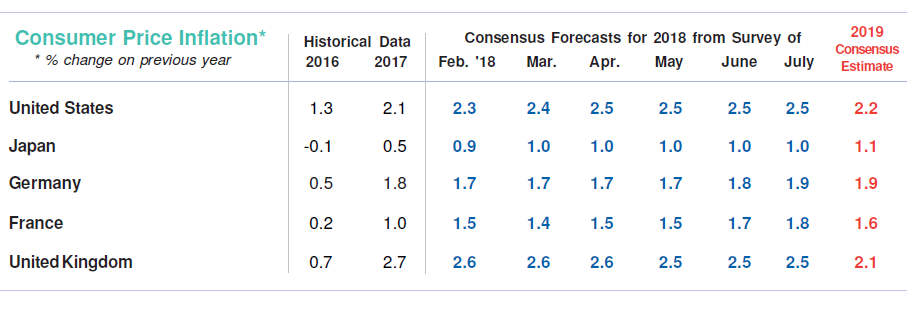 Recent CPI Forecast Changes