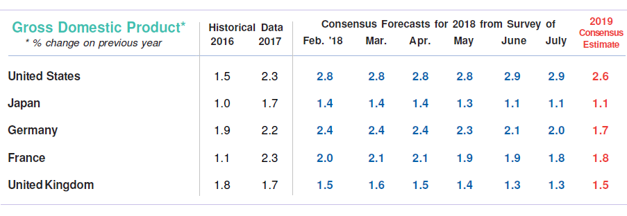 GDP Forecasts from Recent Surveys