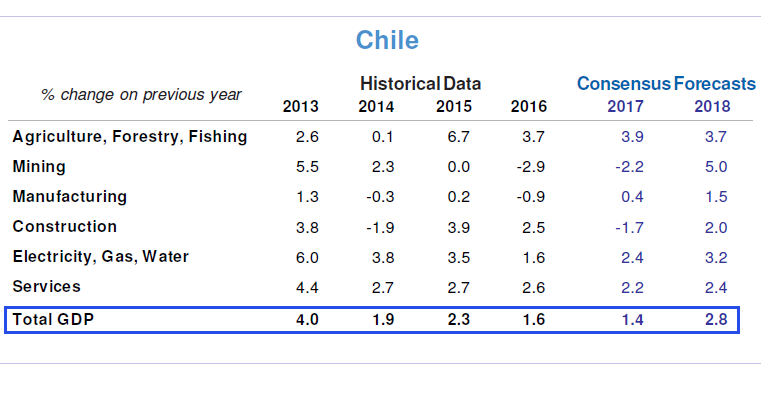 Chile - Sectoral GDP Growth