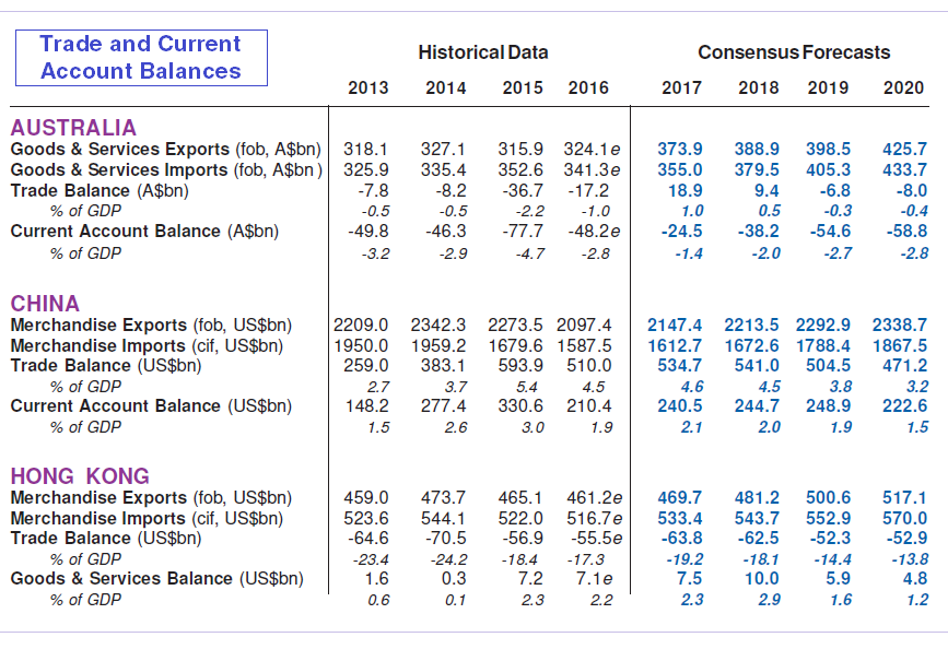 Trade and Current Account Forecasts