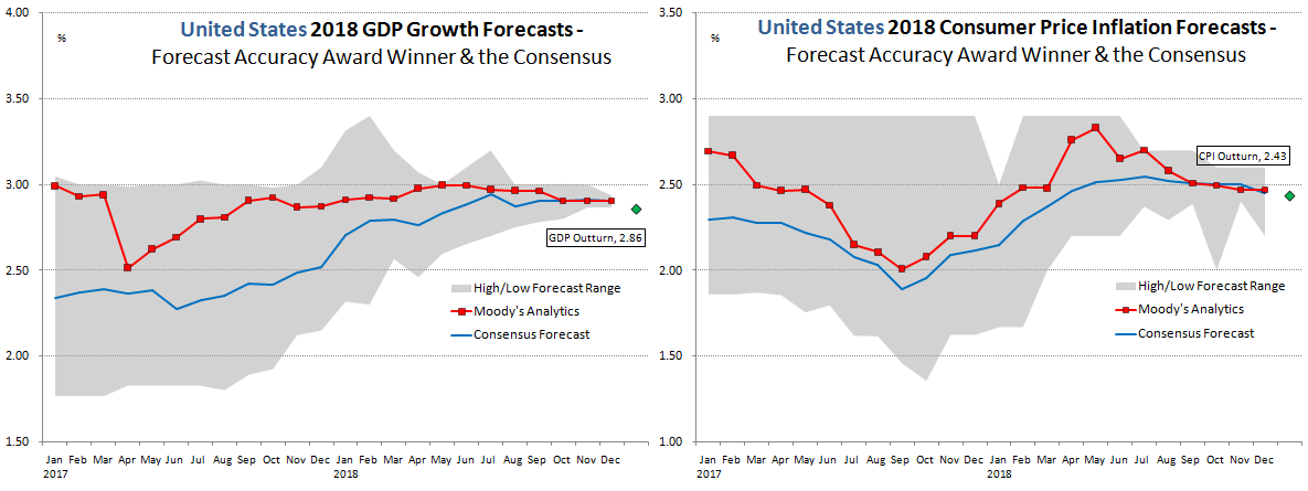United States Forecast Accuracy 2018