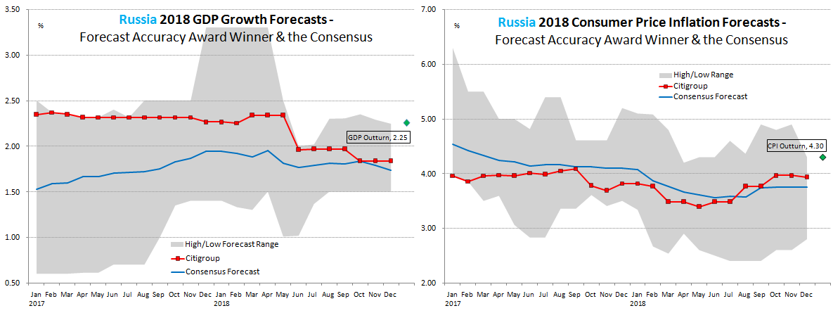 Russia Forecast Accuracy 2018
