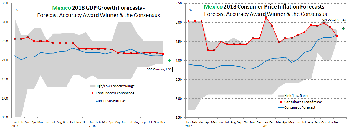 Mexico Forecast Accuracy 2018