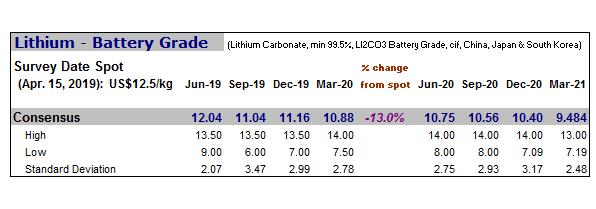 Lithium Price Forecasts