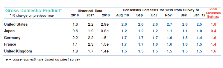 2019 GDP Growth Forecasts for Selected Economies