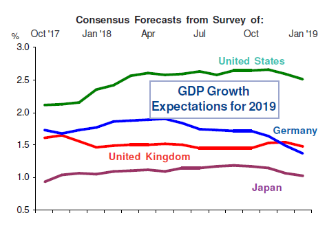 2019 GDP Growth Forecasts