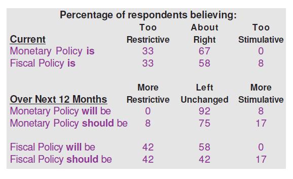 Economic Policy Evaluation - Argentina forecasts