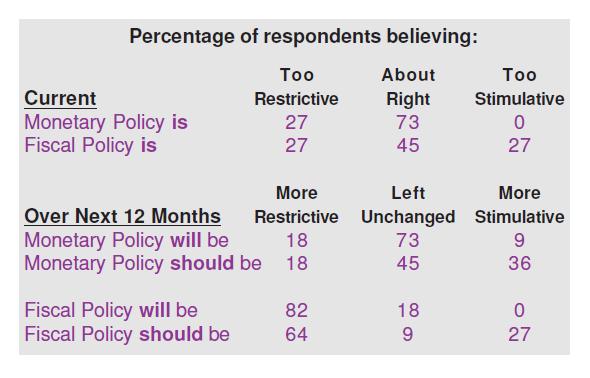 Economic Policy Evaluation - Brazil Forecasts