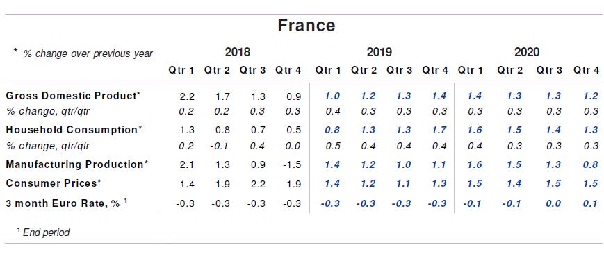 France Quarterly Consensus Forecasts