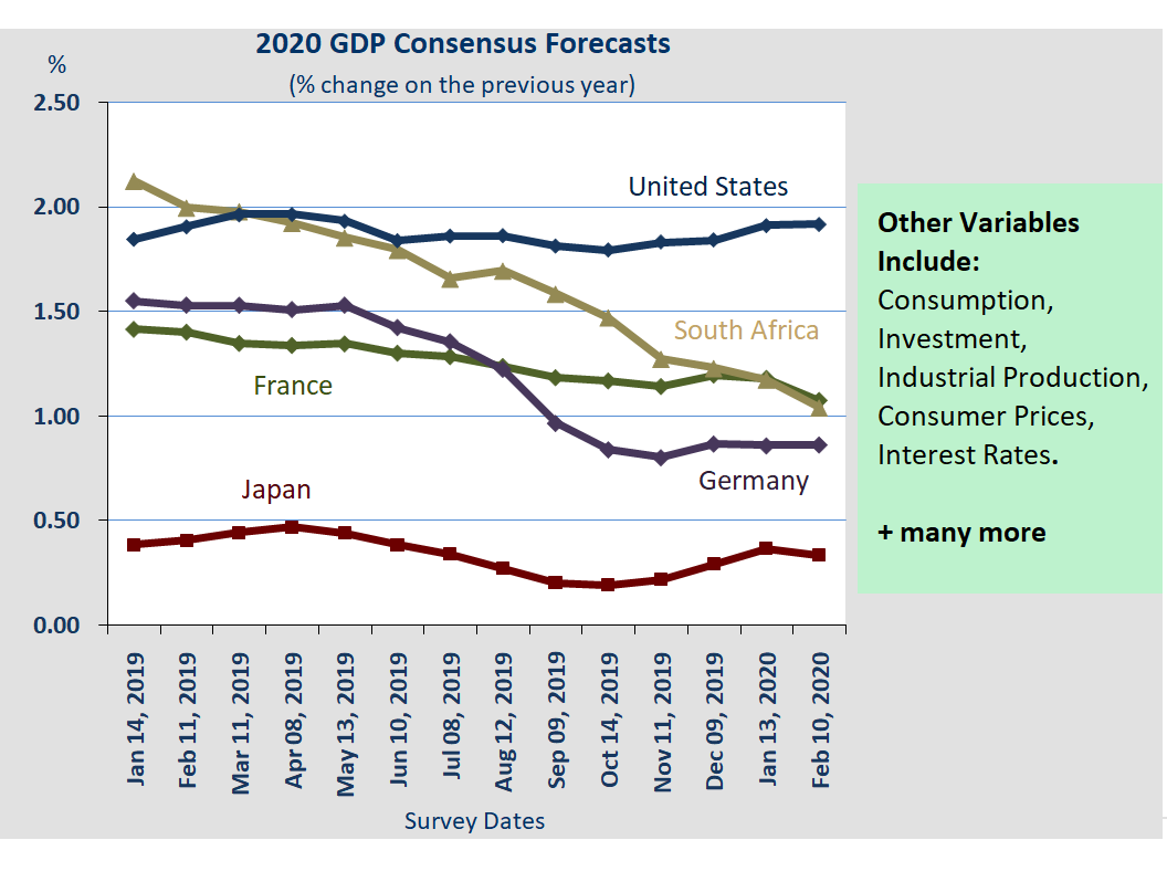 2020 GDP Consensus Forecasts